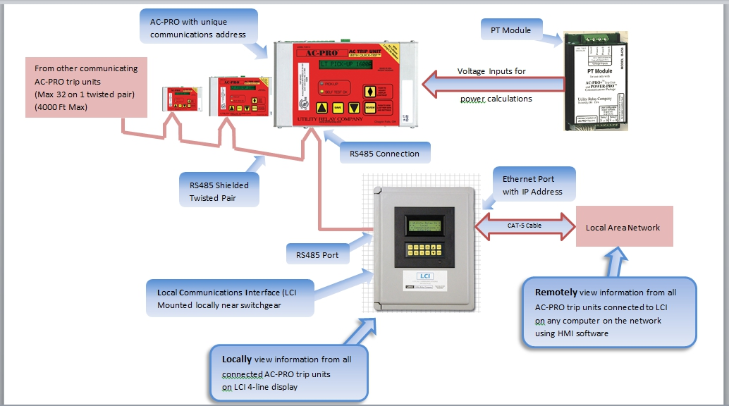 MODBUS communication setup